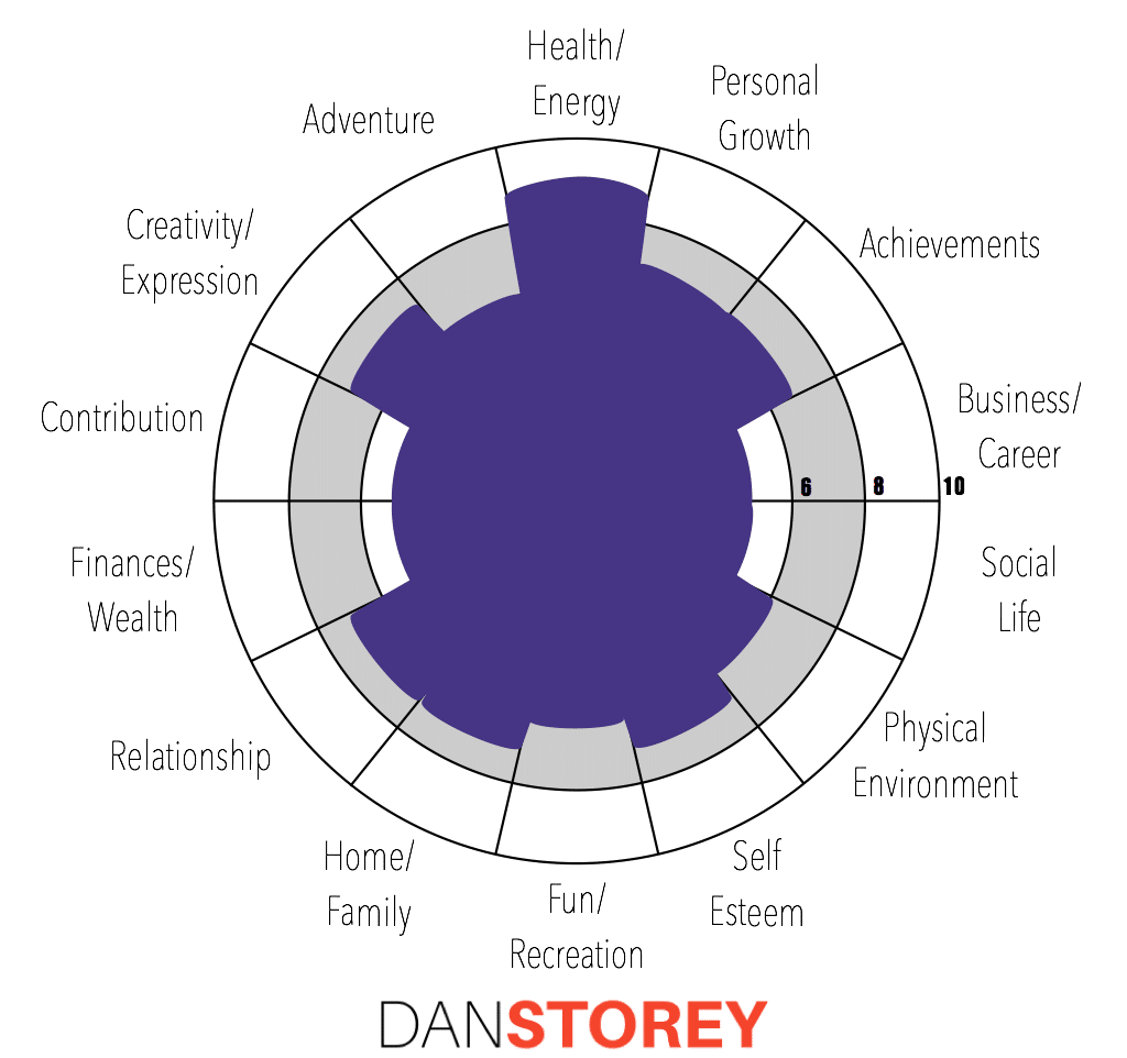 Wheel Of Life Exercise Danstorey Com